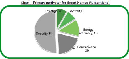 Smart Home Schneider Survey