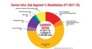Carrier Infra