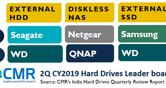 External HDD is a consumer-driven segment, hence 3Q CY2019 will grow due to the lucrative deals offered by the e-commerce platforms