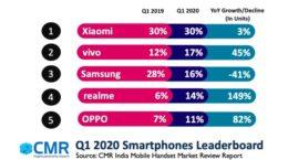 CMR report on smartphones