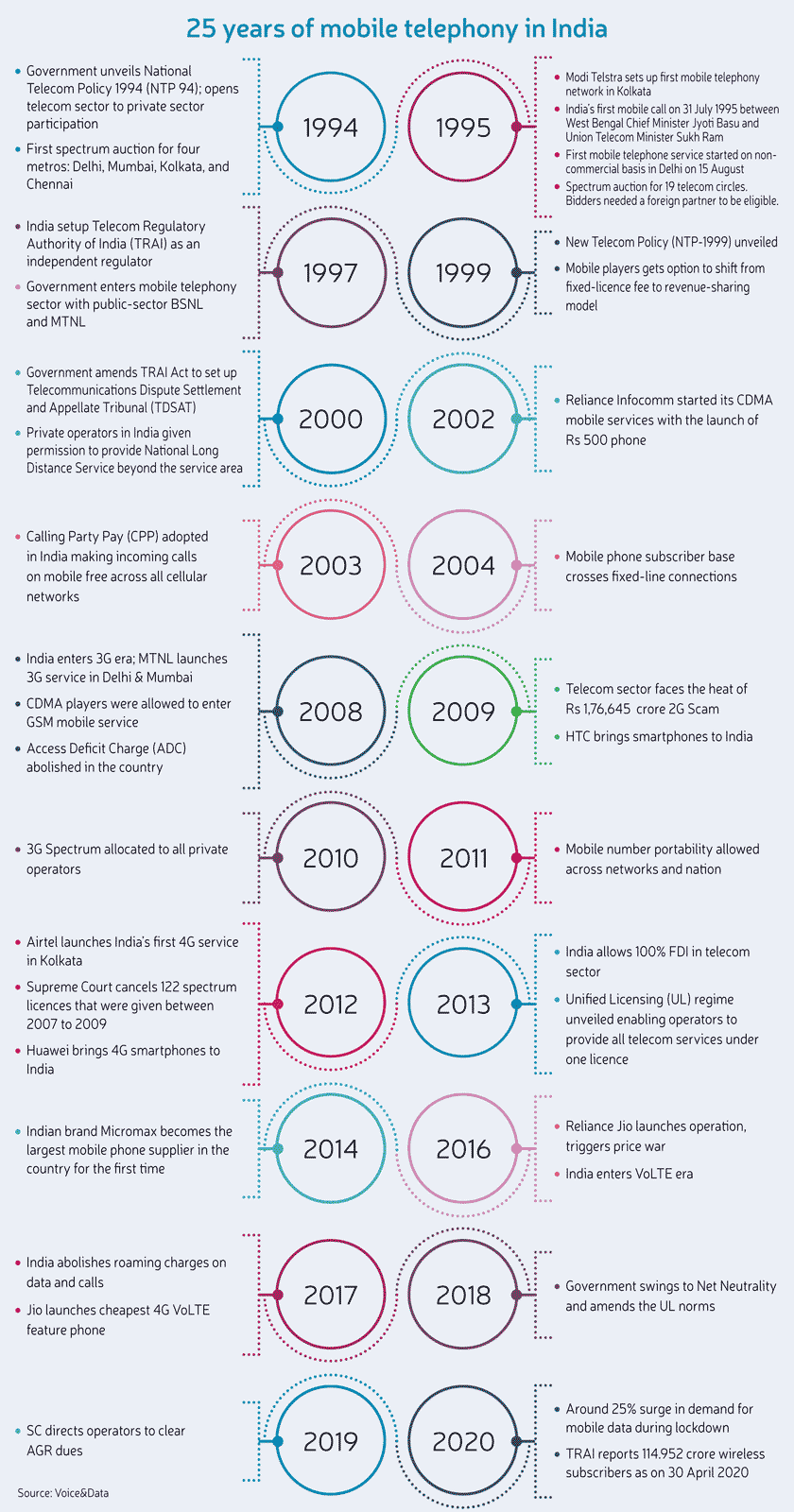 25 Years of Mobile Telephony in India