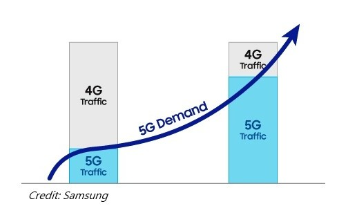 Dynamic Spectrum Sharing explained by Samsung